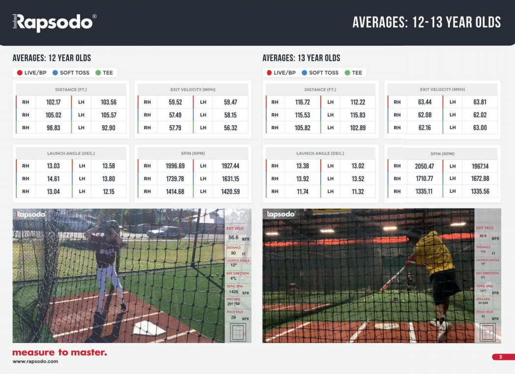Rapsodo Hitting Averages by Age Guide
